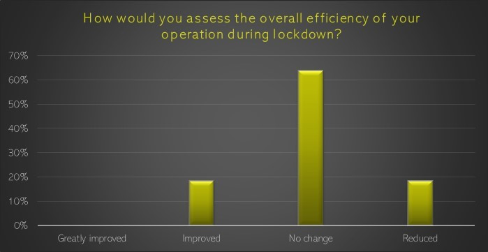 Overall efficiency changes