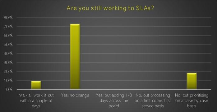 TPAs still working to SLAs